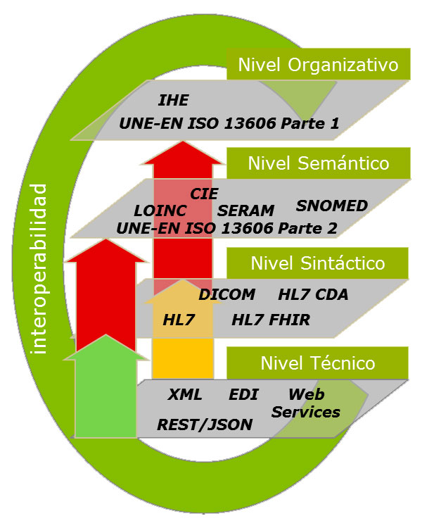 Niveles de Interoperabilidad sanitaria | ehCOS by everis en salud
