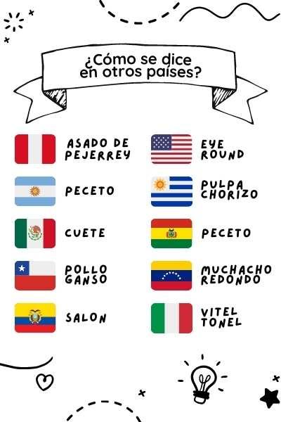 Lo que tienes que saber del Asado Peruano