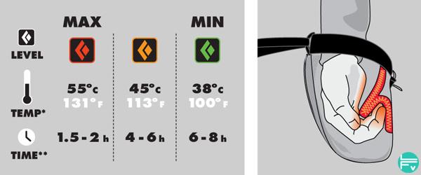 sac-magnesie-chauffant-isolant-black-diamond-temperature