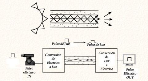 EL Sistema optico
