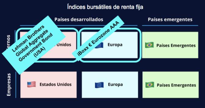 indice bursatil renta fija