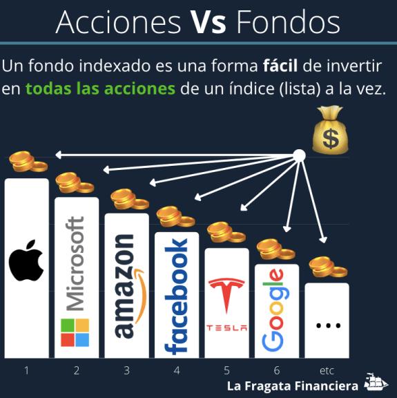 acciones y fondos