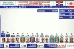 Conoce los resultados de las primarias PRD en vivo