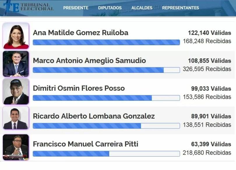 """Dimitri Flores y Ricardo Lombana definirán la tercera candidatura independiente en """"fotofinish"""""""