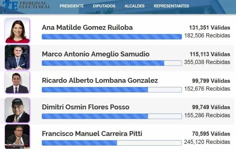 Ricardo Lombana supera a Dimitri Flores y se coloca como el tercer candidato independiente
