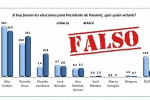 Encuesta atribuida a BMG Research sobre intención de voto presidencial es falsa
