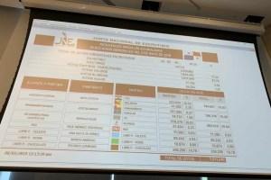 Tribunal Electoral desmiente que haya diferencia entre el TER y actas escrutadas
