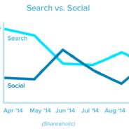 seach-vs-social