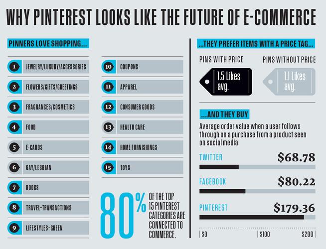 Pinterest peut être regardé comme le réseau social de l'e-commerce