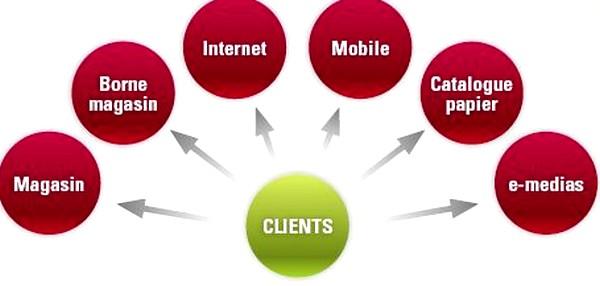 Les canaux numériques communiquent entre eux pour la meilleure expérience client