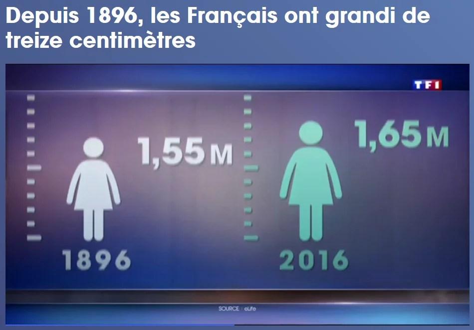 13cm en 100 ans, même que c'est TF1 qui confirme