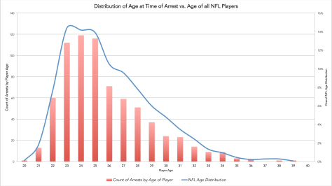 Distribution of Age of Player at Time-of-Arrest vs. Age of all Players. The net: Players were young at the time of arrest, but no younger than others. (Click for full size.)