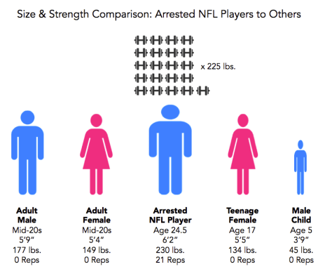 To-scale image comparison of size (height and weight) of typical (median) arrested NFL players to others. The net: NFL players are big and very strong. (Click for full size.)