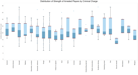 Distribution of Strength (25th - 75th percentile) by criminal charge at arrest. One of these (those arrested for Sexual Assault) stands out from the others (these players have much lower strength scores). This is a potential indicator but still lacks sufficient data for statistical validity. (Click for full size).