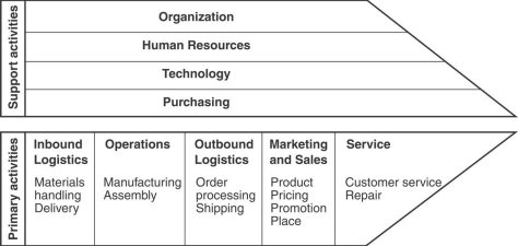 software-value-chain1