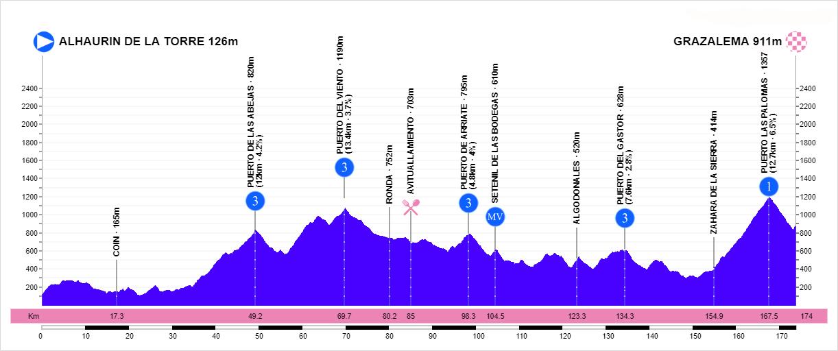 Alhaurín de la Torre – Grazalema. 173,9 kilómetros