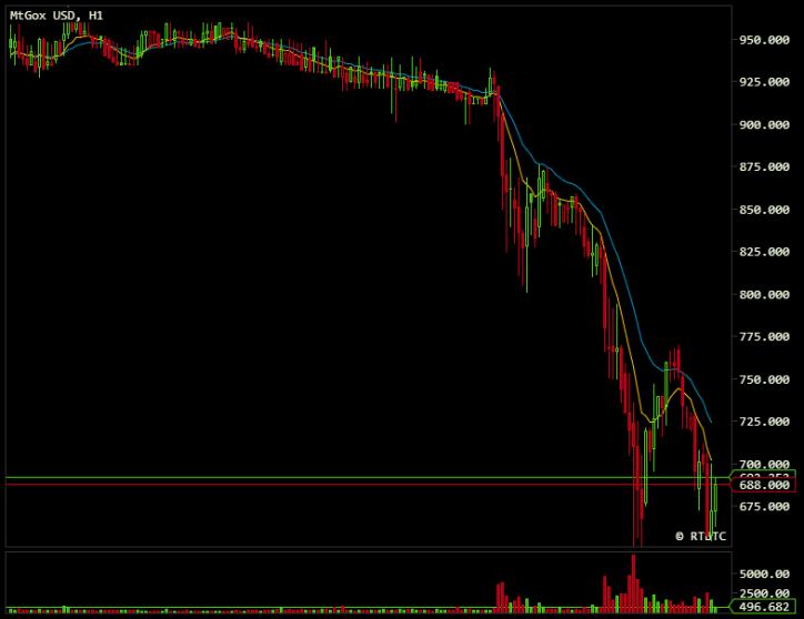 bitcoin falls 33