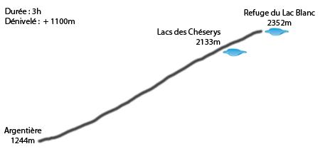 Profil Argentiere - Refuge du lac Blanc