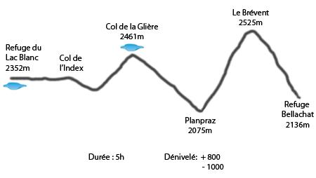 Profil refuge du Lac Blanc - refuge Bellachat