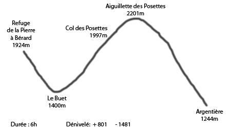 Profil Aiguillette des Posettes