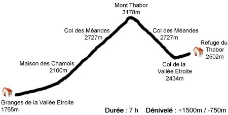 Profil étape 2 - Thabor
