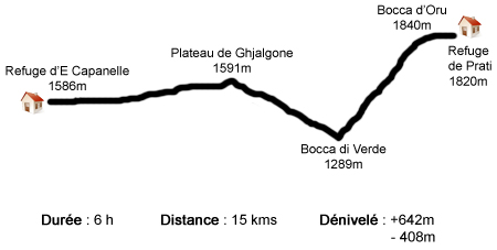 Profil étape E Capannelle - Prati - GR20