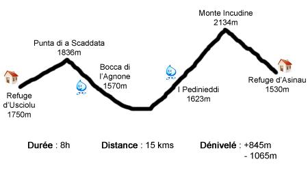 Profil étape Usciolu - Asinau - GR20
