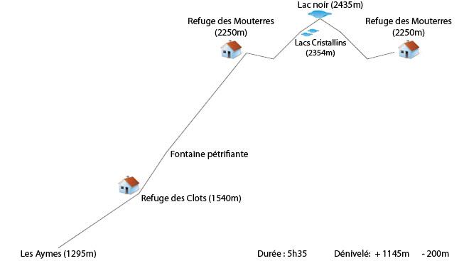 Profil Les Aymes - Refuge des Mouterres