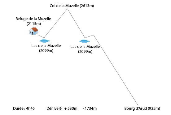 Profil Refuge de la Muzelle Bourg d'Arud Col de la Muzelle