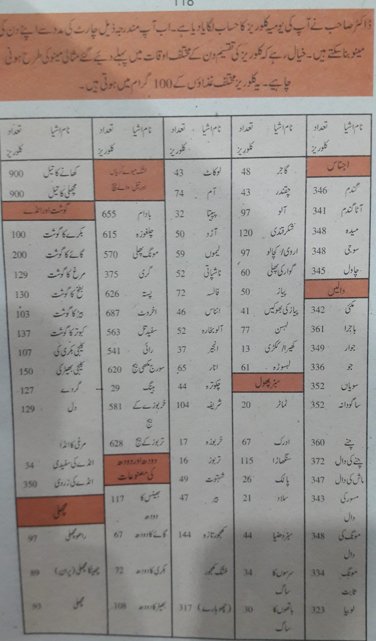 Calories chart counter and calculator for pakistani food in urdu nvjuhfo Image collections