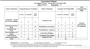 Lahore Board English Assessment Scheme For 9th Class 2018