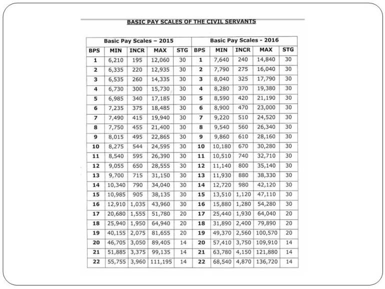 punjab government basic pay scale For 2016