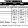 GC University Lahore Open Merit List 2017 Pre Medical, Engineering