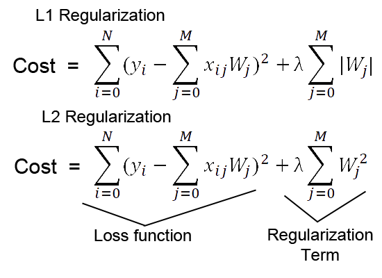 Difference between L1 and L2 regularization, implementation and