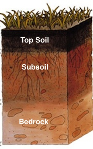 Illustration of soil layers: top soil, subsoil and bedrock