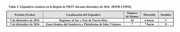 informe-actividad-sismica-en-pr-diciembre2016-tabla-2