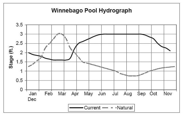 Lake Winnebago Hydrograph