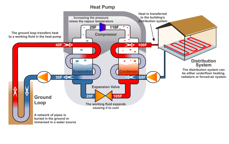 Geothermal Heat Pump | Lake Country Geothermal