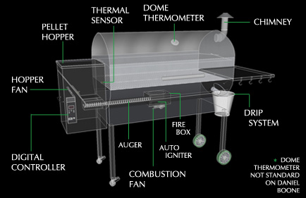 Green Mountain Grills setup