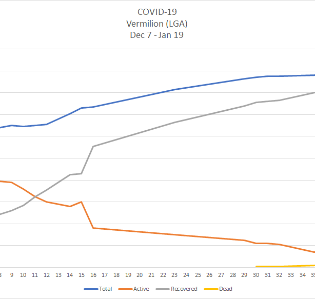 A line chart depicting the curve of COVID-19 cases in Vermilion's Local Geographic Area between Dec. 7 2020 and Jan. 19 2021