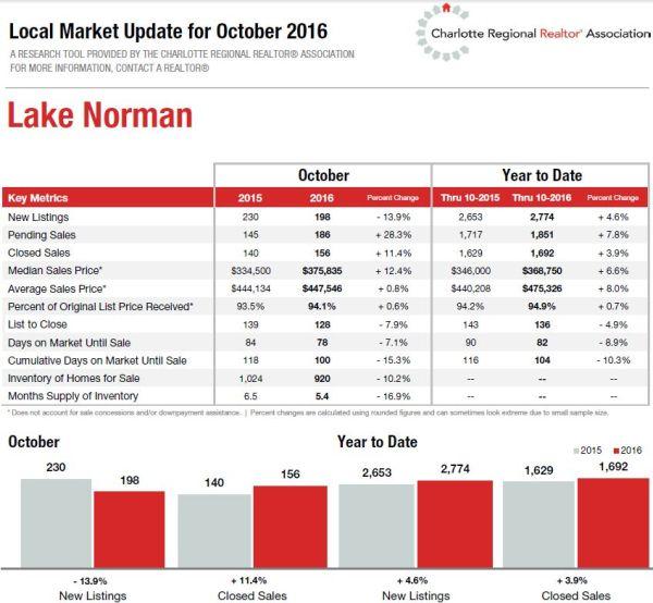 Lake Norman real estate market stats