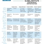 A list of the courses offered by Lakeside Global Institute