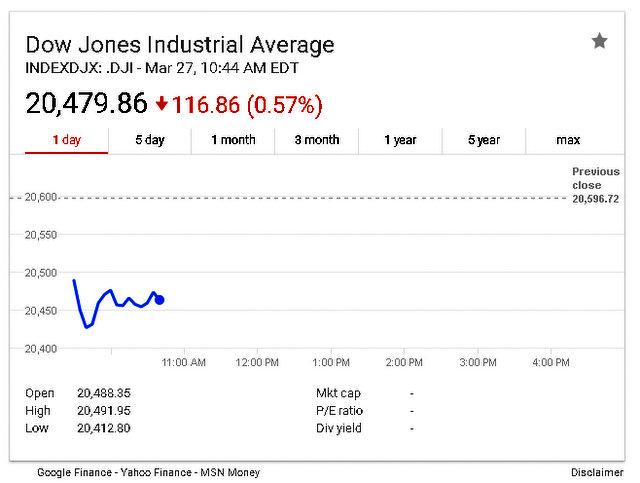 Stocks Turn Lower On Obamacare Survival