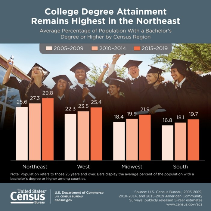 Census Bureau Releases New Report on Bachelor's Degree Attainment