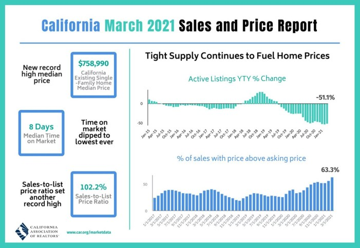 California Home Prices Reach All-Time Highs in March, Nearly Two-Thirds Sell Above Asking Price!