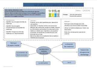 sequence-recyclage-matiere
