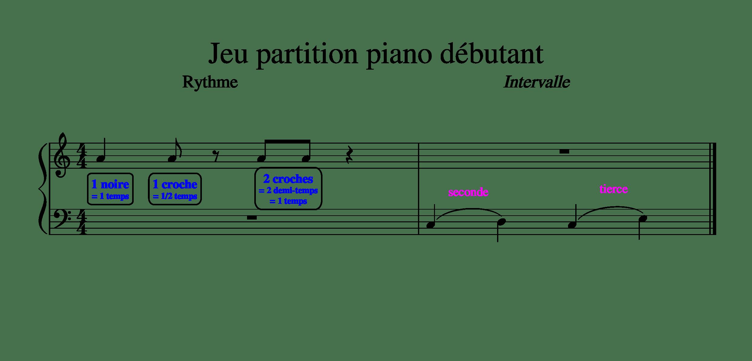 Partition de piano facile : solfège – piano en ligne – jeu