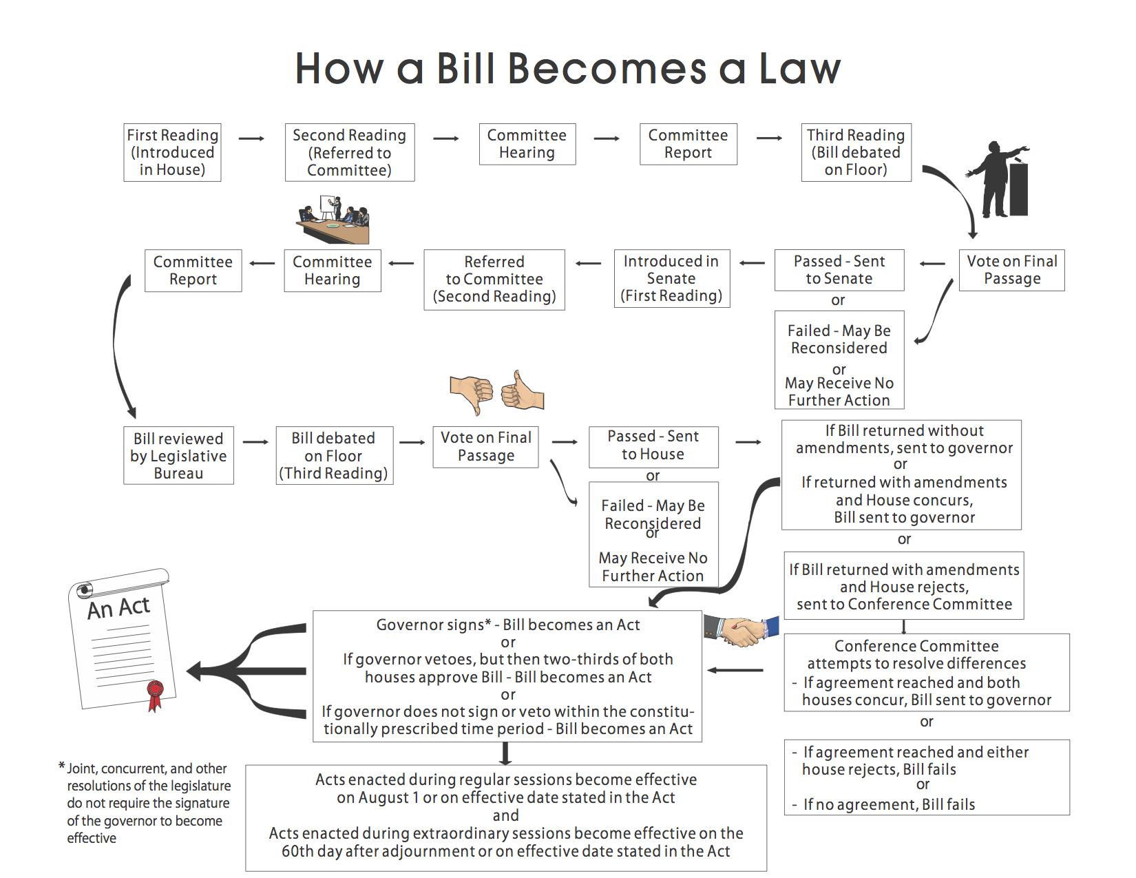 How A Bill Becomes Law Pe Co Louisiana Education