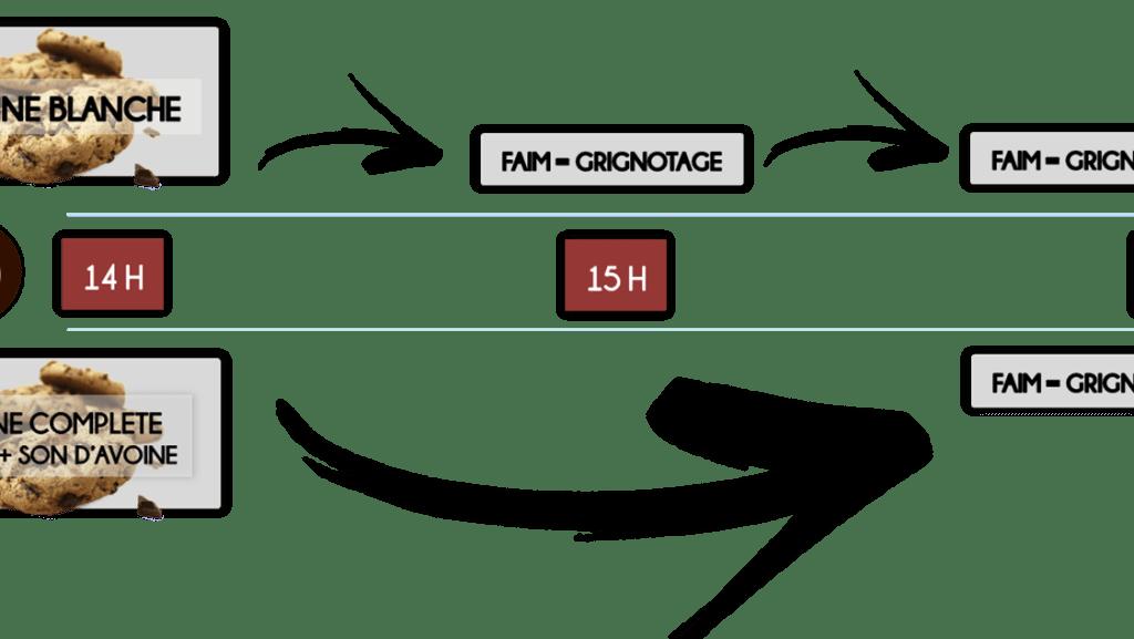Farine complète