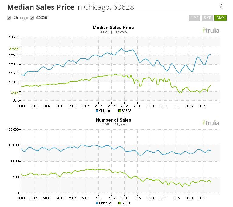 60628_Market_Trends
